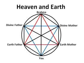 Heaven and Earth Yantra