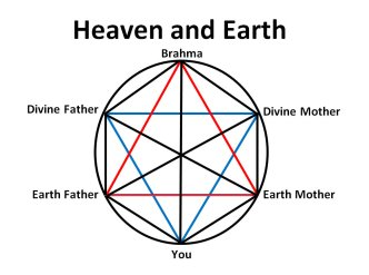 Heaven and Earth Yantra